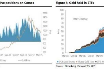 UBS Becomes Bullish On Gold