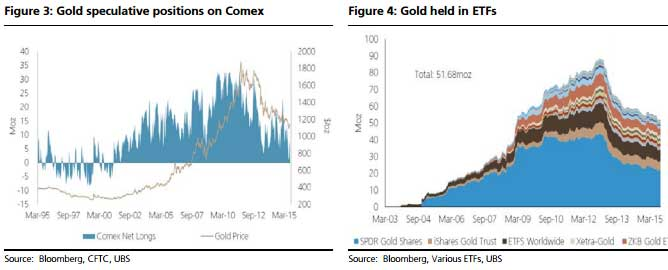 UBS Becomes Bullish On Gold