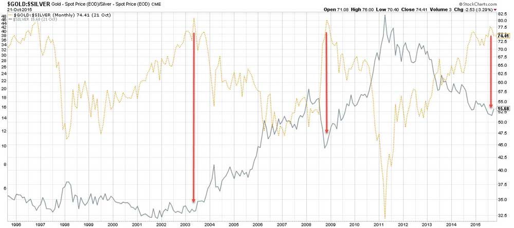 Gold To Silver Ratio Points To Huge Silver Rally!