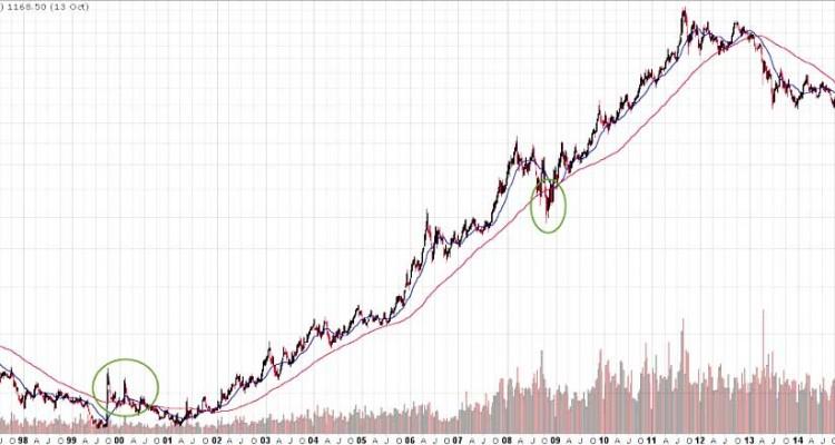 Has Gold's Bull Market Resumed?