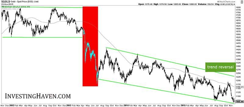 Gold And Commodities Hitting Rock Bottom - Chart 4