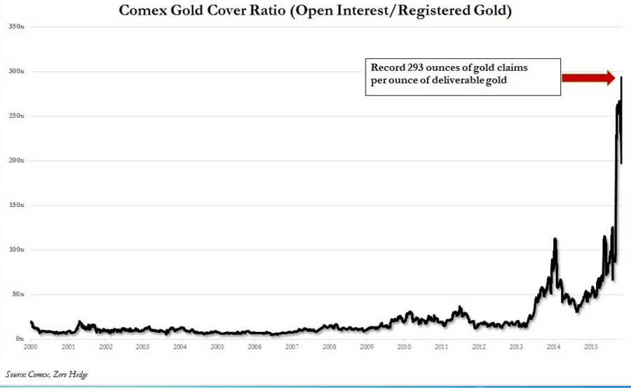 London Gold Pool-Type Bust in the COMEX