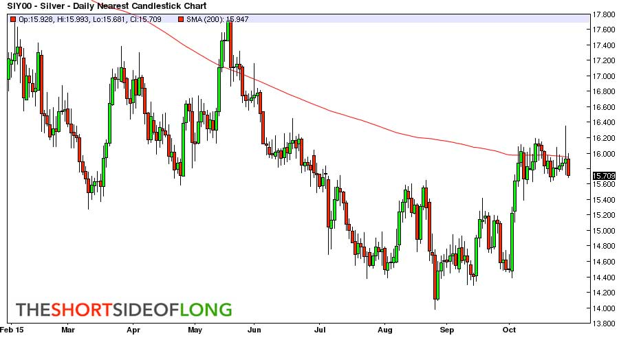 Watch Out Silver Will Test Its Lows - Candlestick Chart