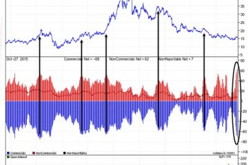 Watch Out Silver Will Test Its Lows - Silver Futures COT