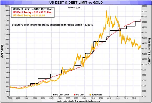 What Is The Gold vs Debt Correlation Suggesting Chart 1