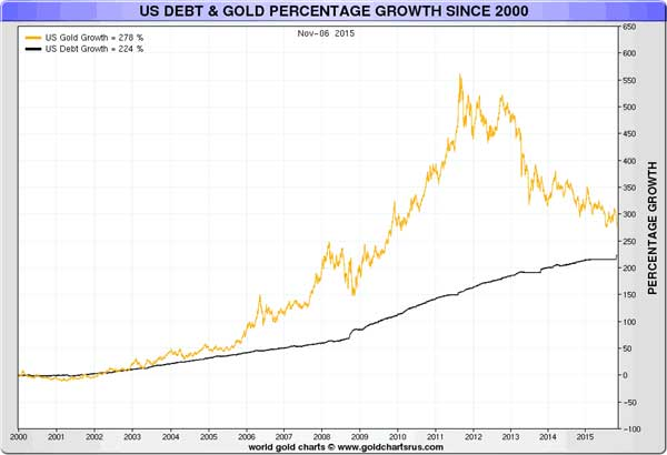 What Is The Gold vs Debt Correlation Suggesting Chart 2