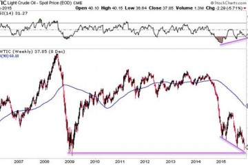 Crude Oil And Commodities About To Recover