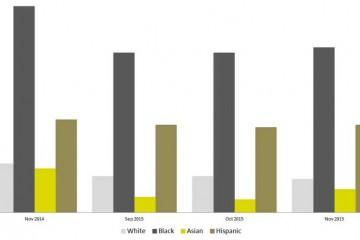 Demographics of the Jobs Report