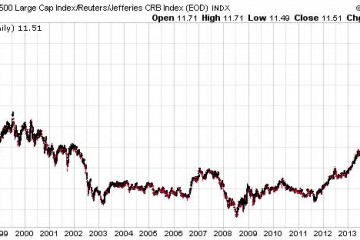 Stocks To Gold Miners Ratio At An Inflection Point Chart 1