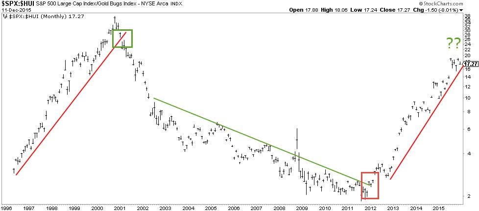 Stocks To Gold Miners Ratio At An Inflection Point Chart 2