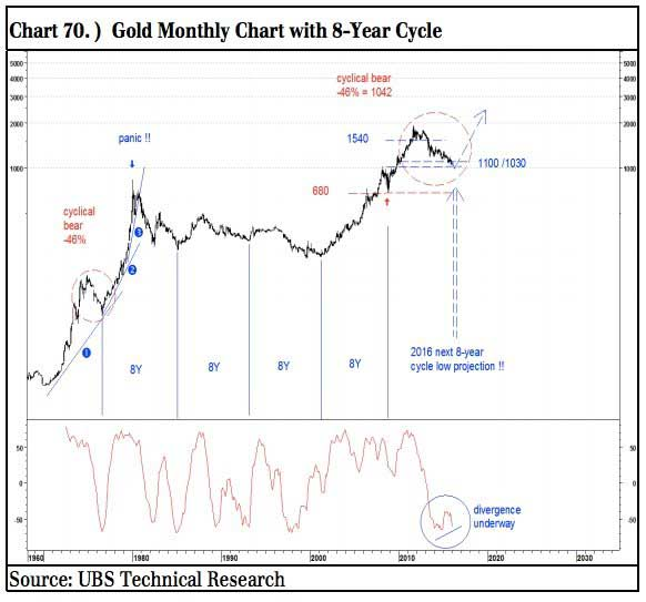 2016 The Year In Which Commodities And Gold Will Outperform Chart 2