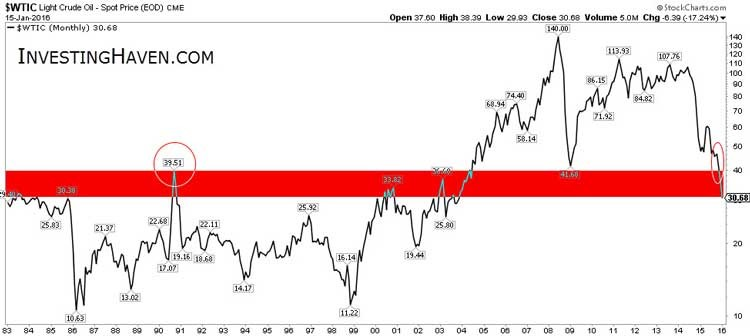 For How Long Will The Crash Of Crude Oil Continue Chart 1