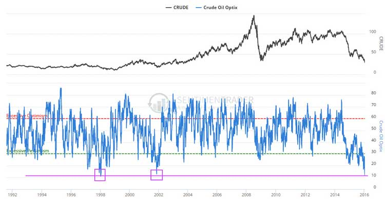 For How Long Will The Crash Of Crude Oil Continue Chart 2