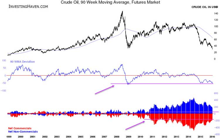 For How Long Will The Crash Of Crude Oil Continue Chart 3