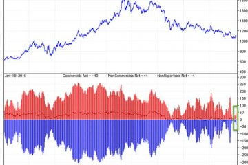 Gold - Fight Between Bulls And Bears Chart 1