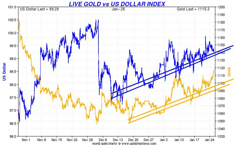 Gold - Fight Between Bulls And Bears Chart 2
