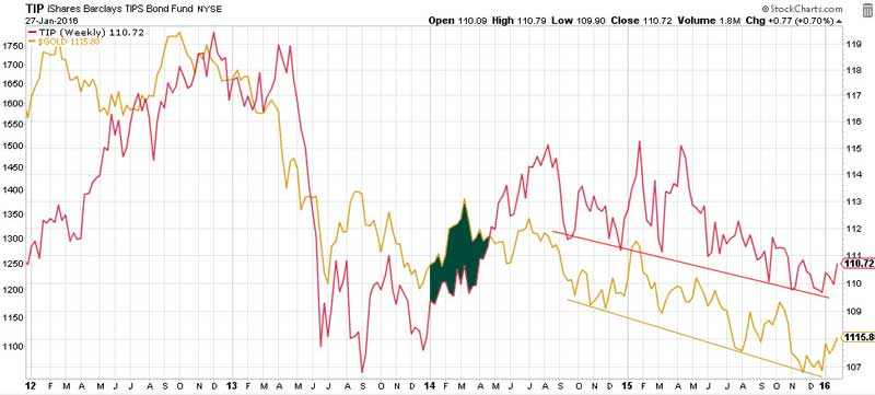 Gold - Fight Between Bulls And Bears Chart 3