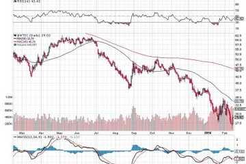 Crude Oil Crisis Simply Not Going Away