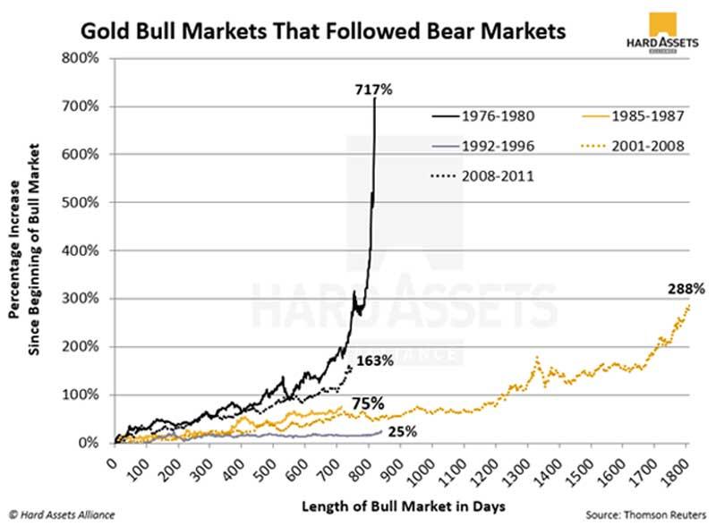 Bull Markets