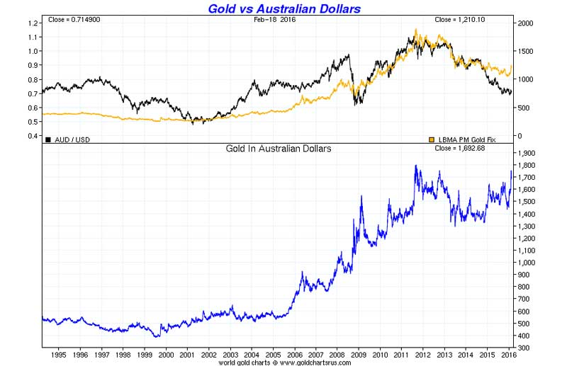 Gold vs Australian Dollars