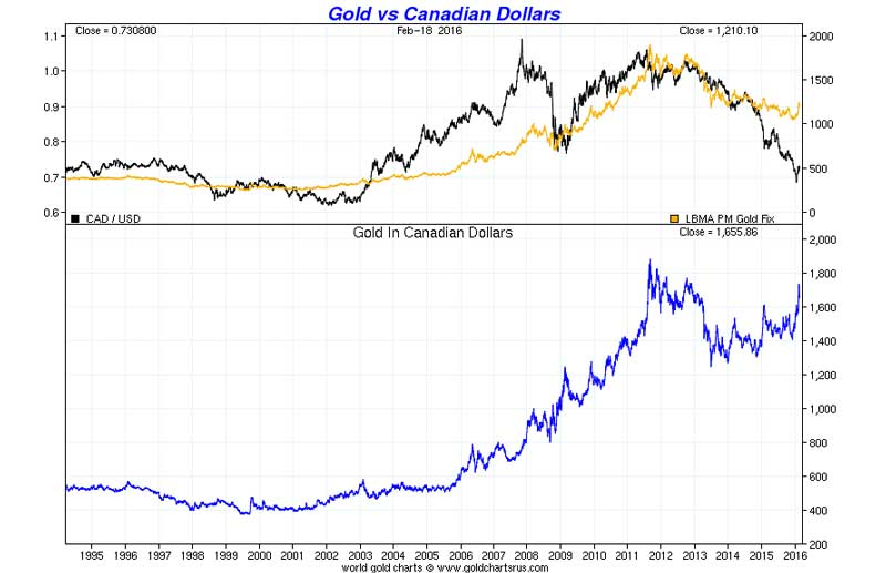 Gold vs Canadian Dollars