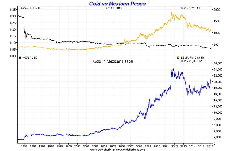 Gold vs Mexico Pesos