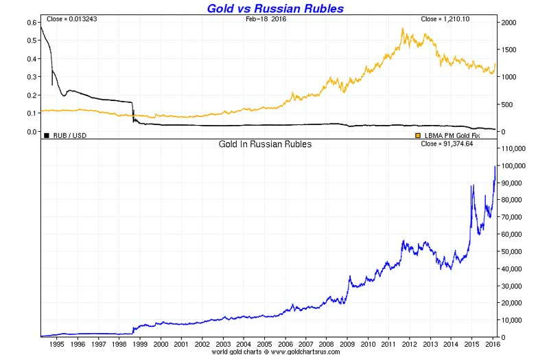 Gold vs Russian Rubles