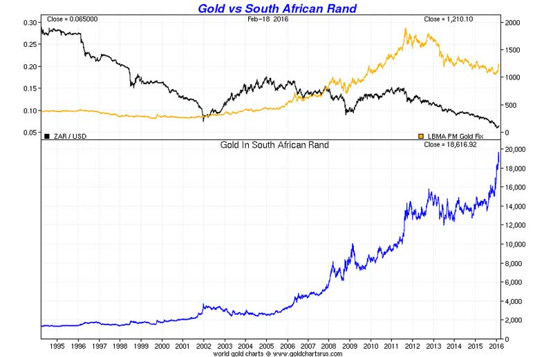 Gold vs South African Rand