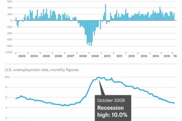 The Jobs Report Beat Expectations, but Who Cares?