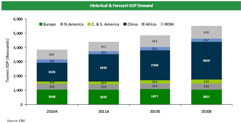 SOP Market Graph
