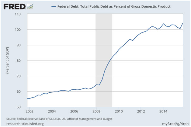 Federal Debt Total Public Debt as Percent of Gross Domestic Product