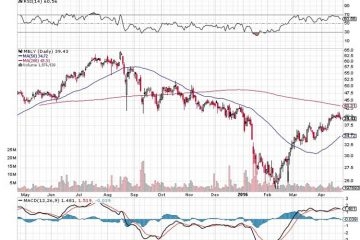 Stocks of the Future Mobileye (MBLY)