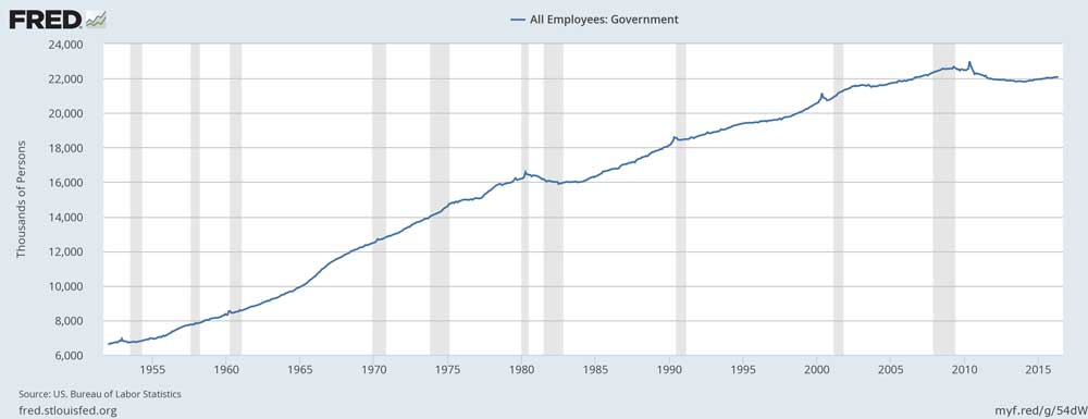 Government Makes You Poorer - 1 All Government Employees