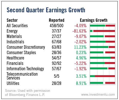 2nd Quarter Earnings Growth