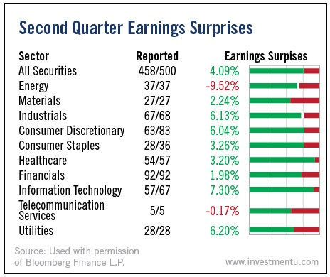 2nd Quarter Earnings Surprises