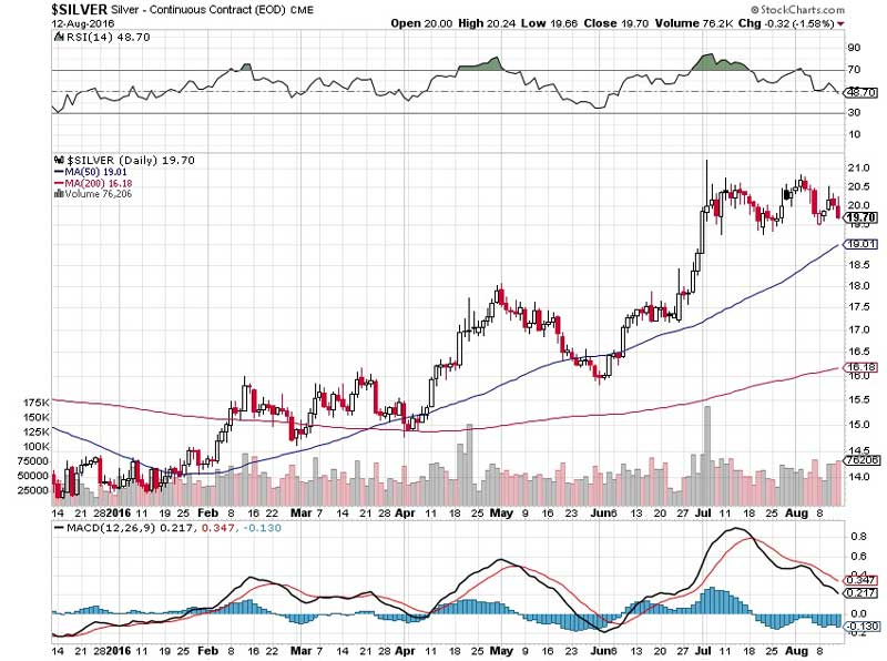 Gold and Silver Consolidation or Consternation - Chart