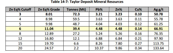 Taylor Deposit Mineral Resources
