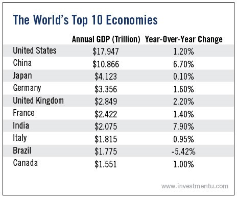 World Top 10 Economies