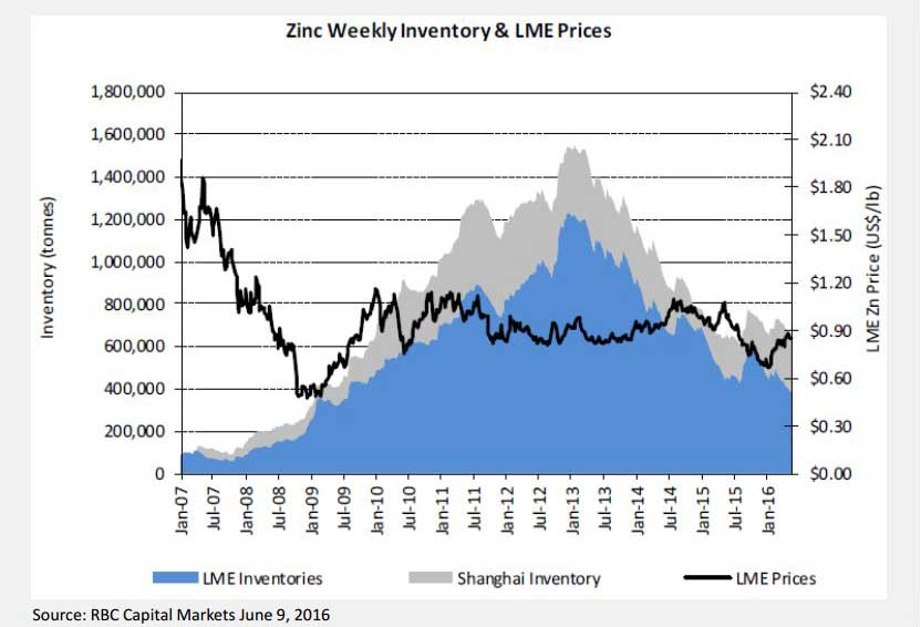 Zinc Weekly Investory & LME Prices - Arizona Mining Inc.
