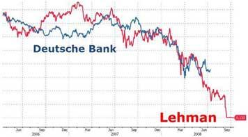 Deutsche Bank Lehman Chart