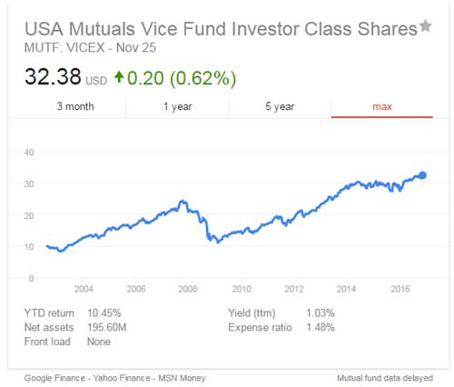 USA Mutual Vice Funds - Money Weekly