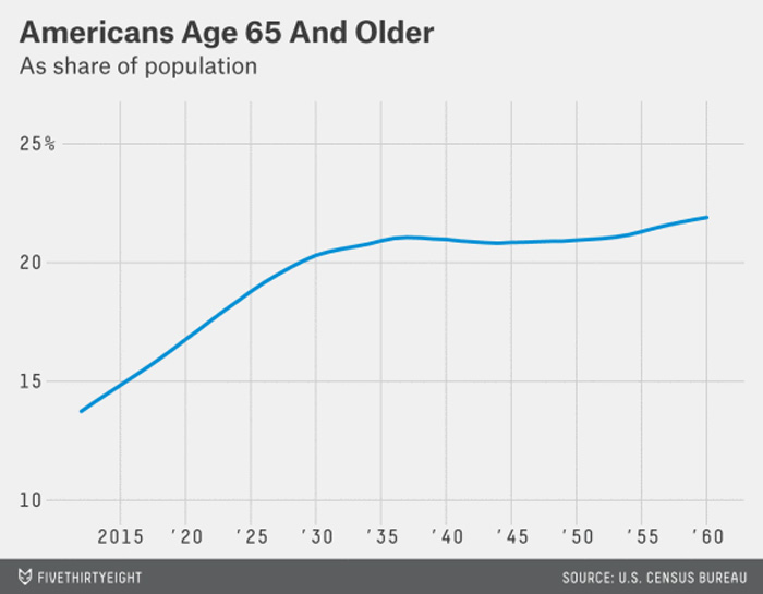 Americans Age 65 and Older