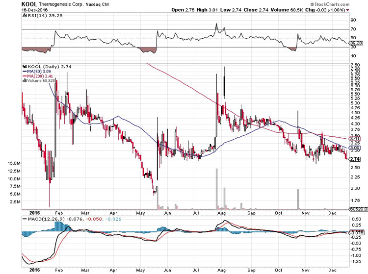 Cesca Therapeutics Offers a Highly Speculative Opportunity - KOOL Chart