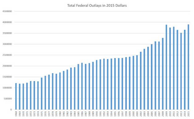 Federal Outlays in 2015 Dollars