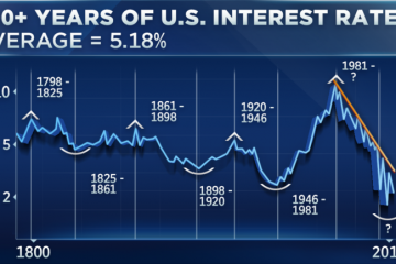 200+ Years of US Interest Rates