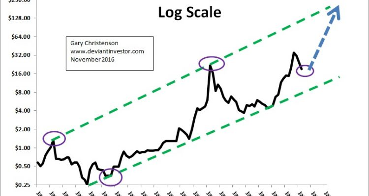 Silver Prices – The Long Term