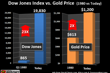 Dow jones vs gold & silver 1980 & 2017