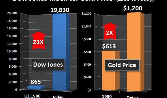 Dow jones vs gold & silver 1980 & 2017