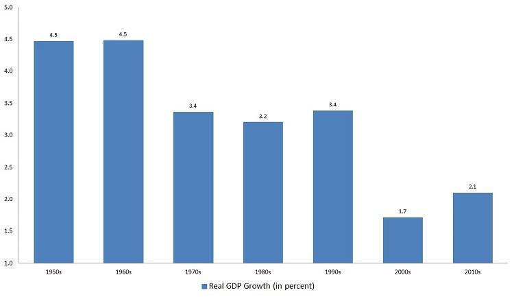GDP, economic recovery