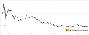Is Bitcoin digital Gold Gold declines
